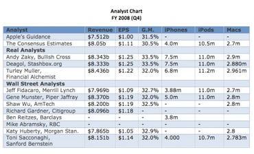Apple Analysts Chart