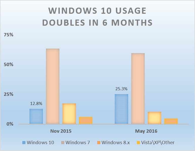 win10-usage-doubles-may-2016.jpg