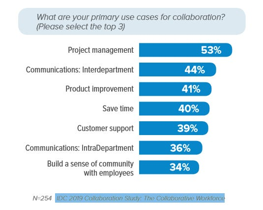 The collaborative inbox: Is it email's turn for innovation?