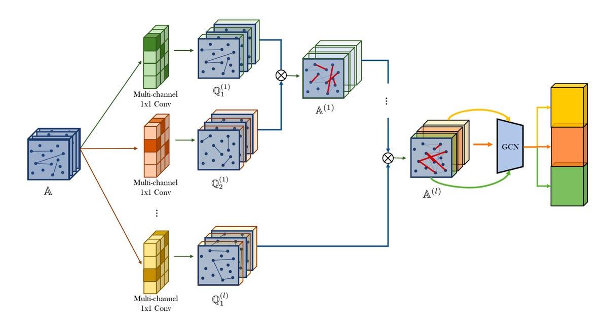 korea-university-graph-transfomer-networks-2019.png