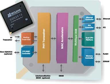 Sequans-2010_diagram.jpg