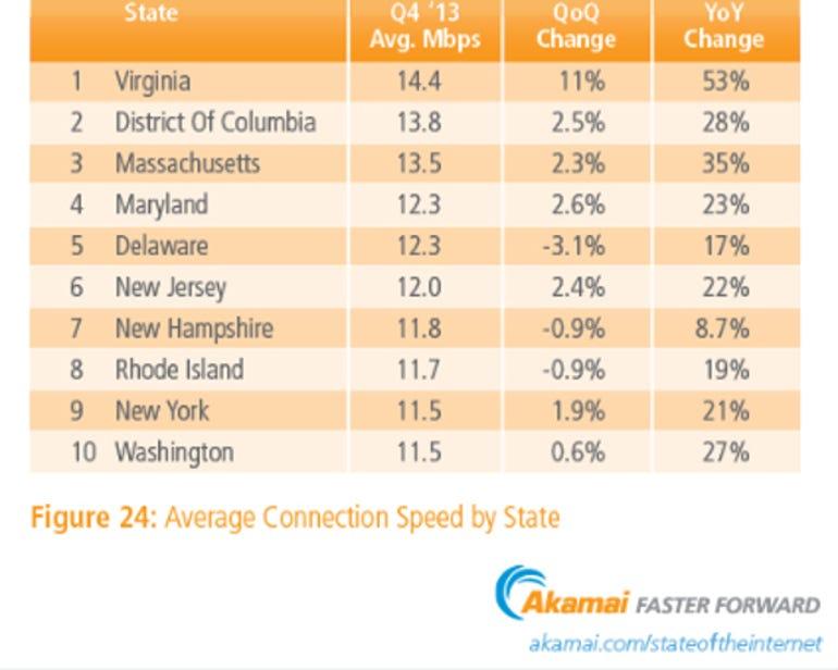 Top 10 States Average Internet Speed