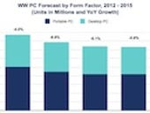 IDC: PC shipments worldwide dropped by nearly 10 percent in 2013