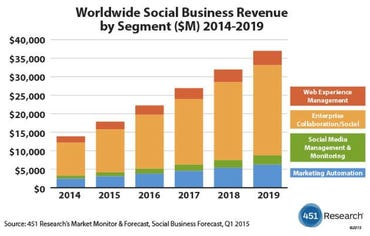 451 Research Social Business Applications Market 2014-2019