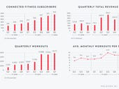 Peloton's subscriber base, Q1 losses surge as it acquires Tonic Fitness for more supply chain control