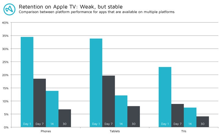 apple-tv-retention-june-2016.png