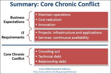 CIO chronic conflict