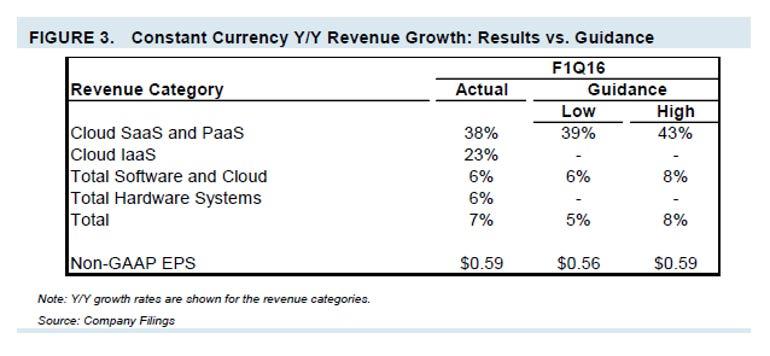 oracle-cloud-outlook-vs-actual.png