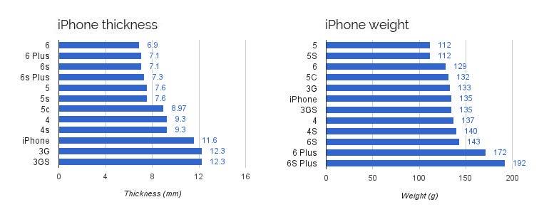 iphone-weight-corrected.jpg
