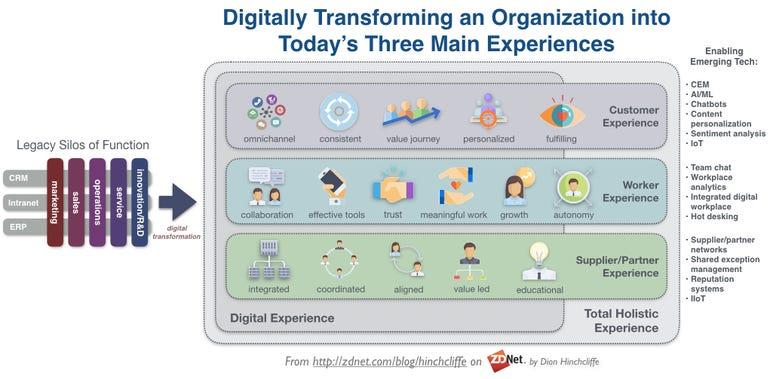 The Digital Enterprise in 2018: Transformation of Customer, Worker, Employee, Supplier Experience