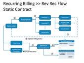 NetSuite to cure the billing blues?