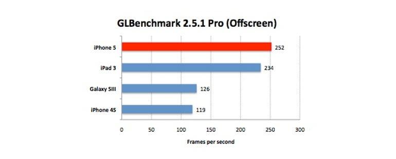 iphone5-glbenchmark-pro