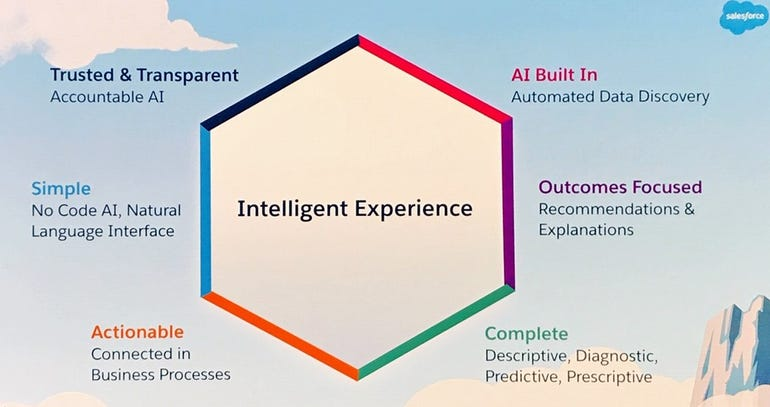 Salesforce Intelligent Experience