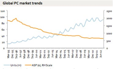 Benedict Events - Global PC Market Trends