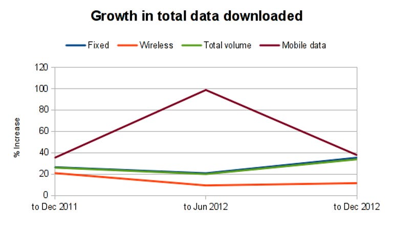 growth_data_downloaded