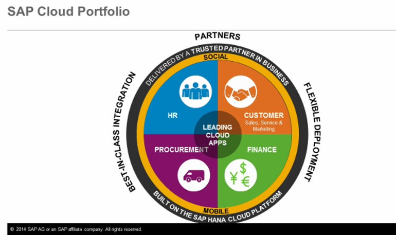sap cloud portfolio