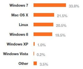 Chart of OS choices