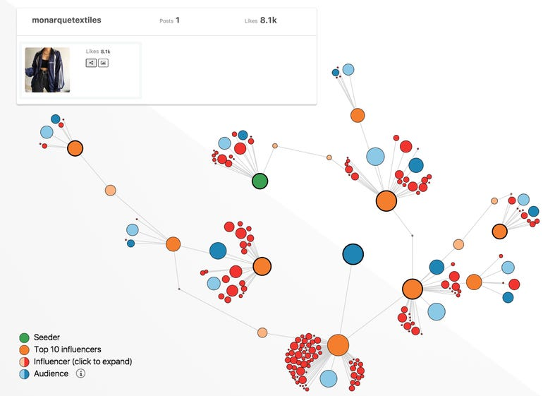 ShareIQ launches feature to help brands visualise influencer value ZDnet