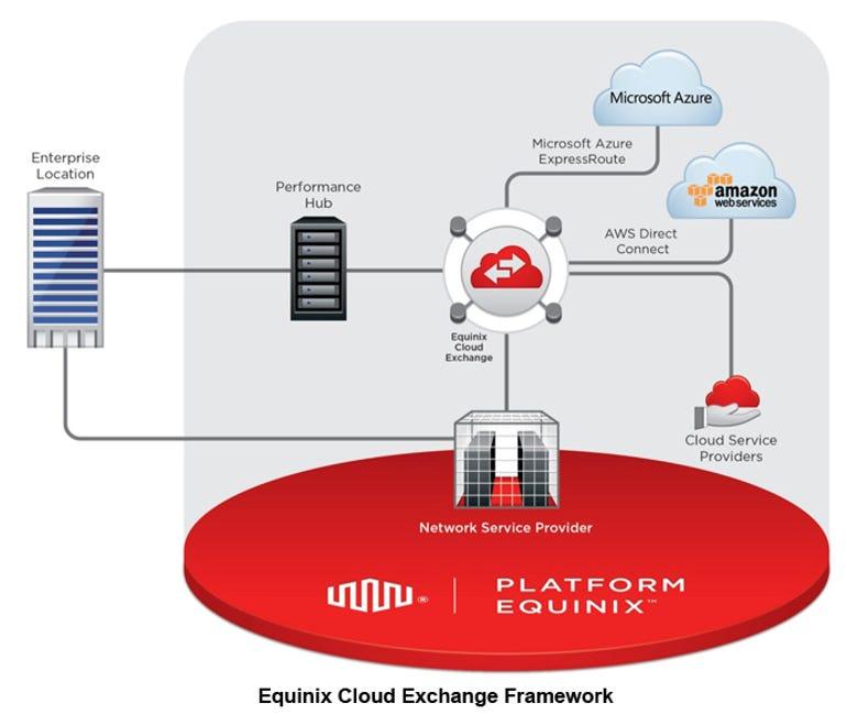 equinix-cloud-platform.png