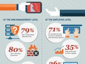 Small Business Security: The Time to Act Is Now! (Infographic)