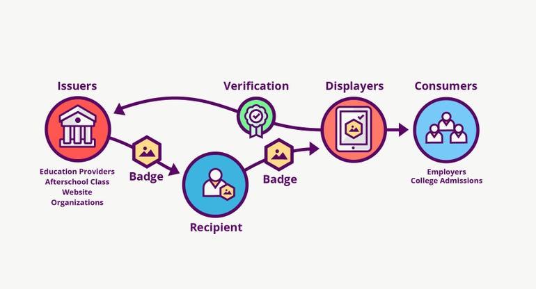 badges-ecosystem-infographic.jpg