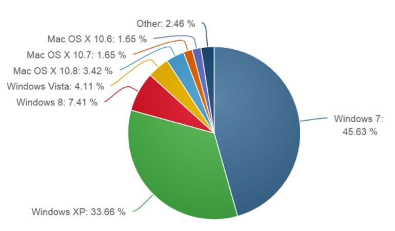 netmarket-share-august-2013