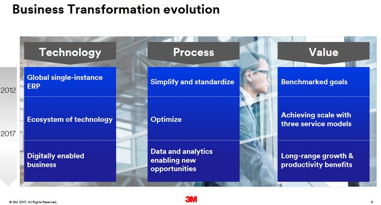 3m-business-transformation.png
