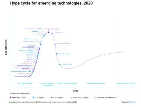 hype-cycle-emerging-tech-gartner.png