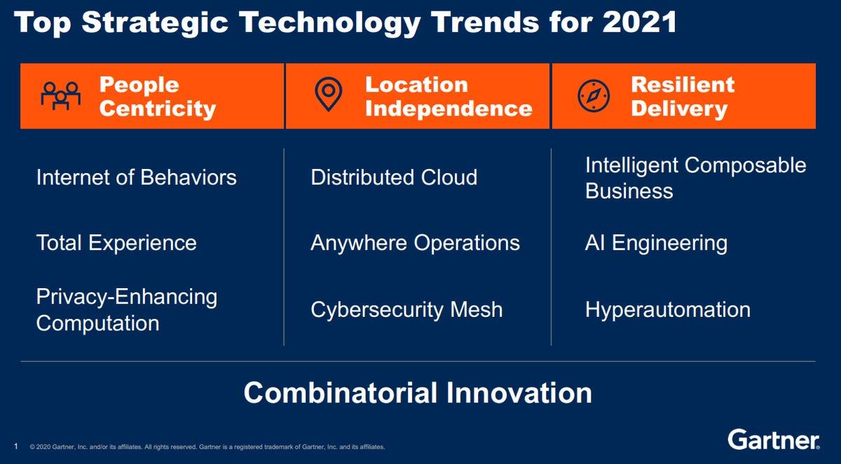 Les technologies clés de 2021: