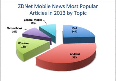 ZDNet Mobile News 2013 by topic 2