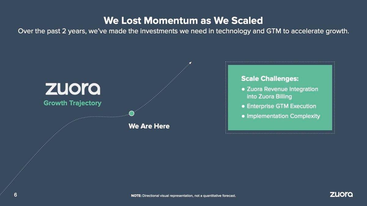 zuora-2021-investor-day-presentation-slide-6.jpg