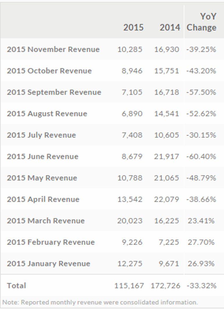 htc-monthly-revenue.png