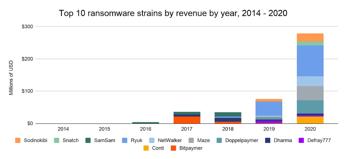 ransomware-2020-strains.png
