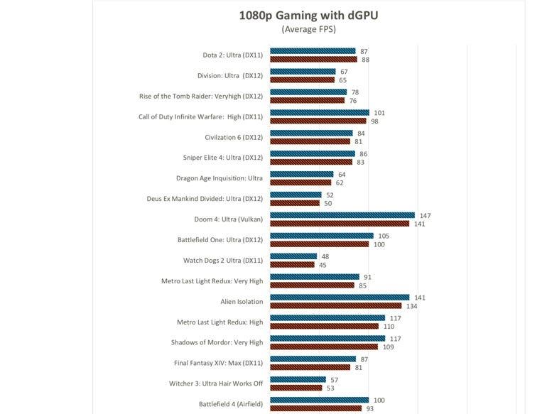 1080p gaming performance - 1