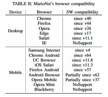 MarioNet compatibility