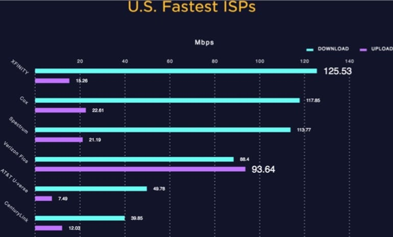 Average ISP download/upload speeds.