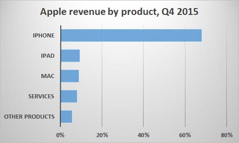aapl-revenue-1601.jpg