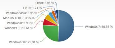 June 2014 OS Market share