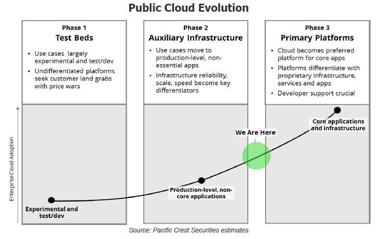 public-cloud-evolution.png