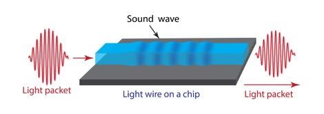 illustration-of-basic-principle-of-light-sound-interaction.jpg