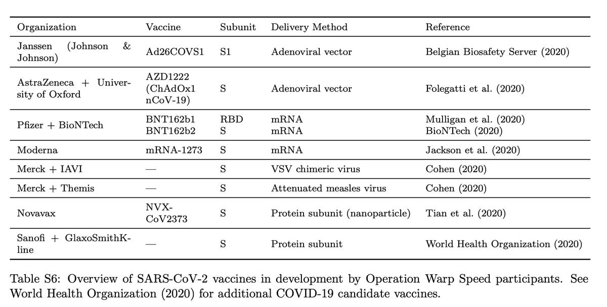 mit-2020-gifford-et-al-table-of-covid-19-vaccines.png