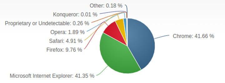 NetMarketShare Web Browser April 2016