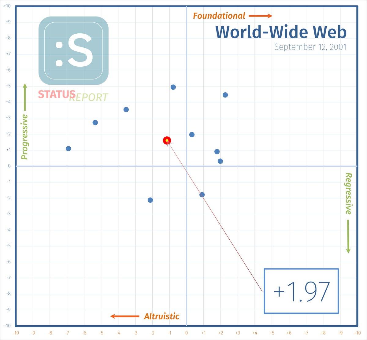 210119-world-wide-web-i-score.png