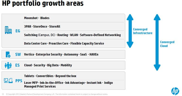 hp growth portfolio