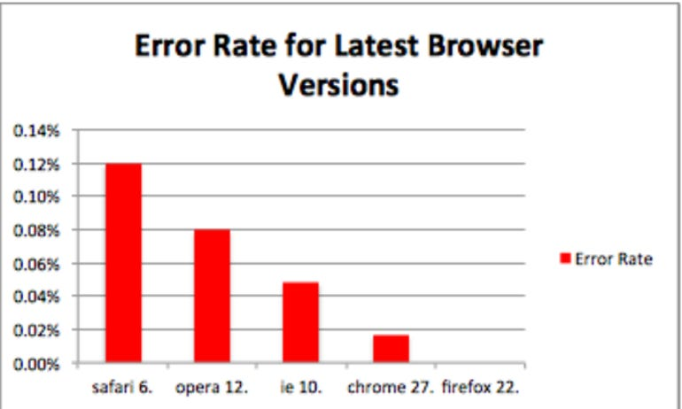 Browser_Errors_2013 (1)