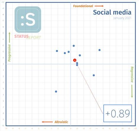 210124-social-media-i-score.png