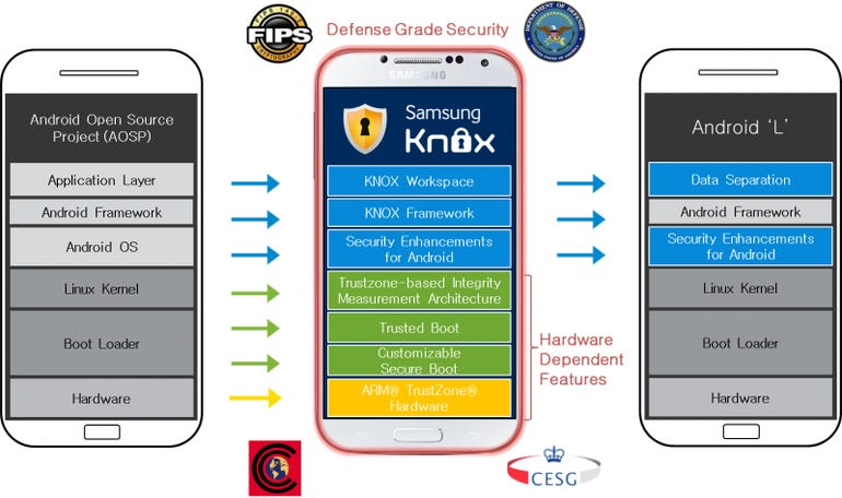 Samsung and Google provide more details on Knox contribution to Android L
