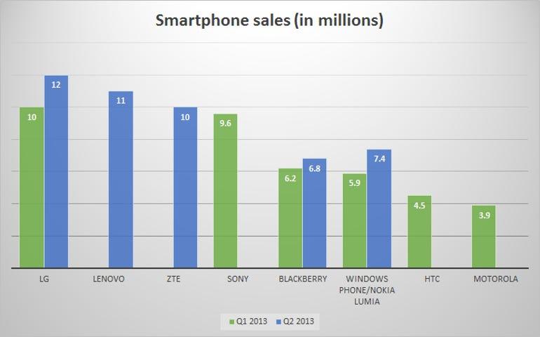 smartphone-sales-2013