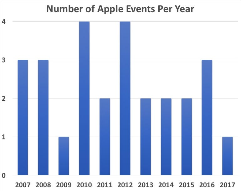 2018-apple-events-per-year.jpg