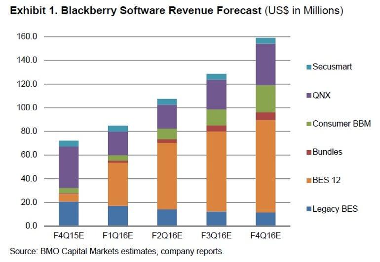 blackberry-software-revenue.jpg